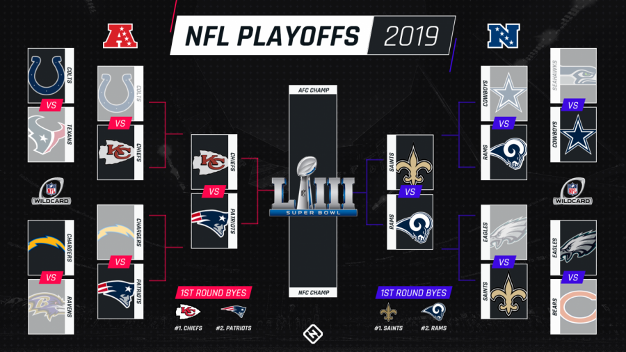 2020 NFL Playoffs Summary and Predictions